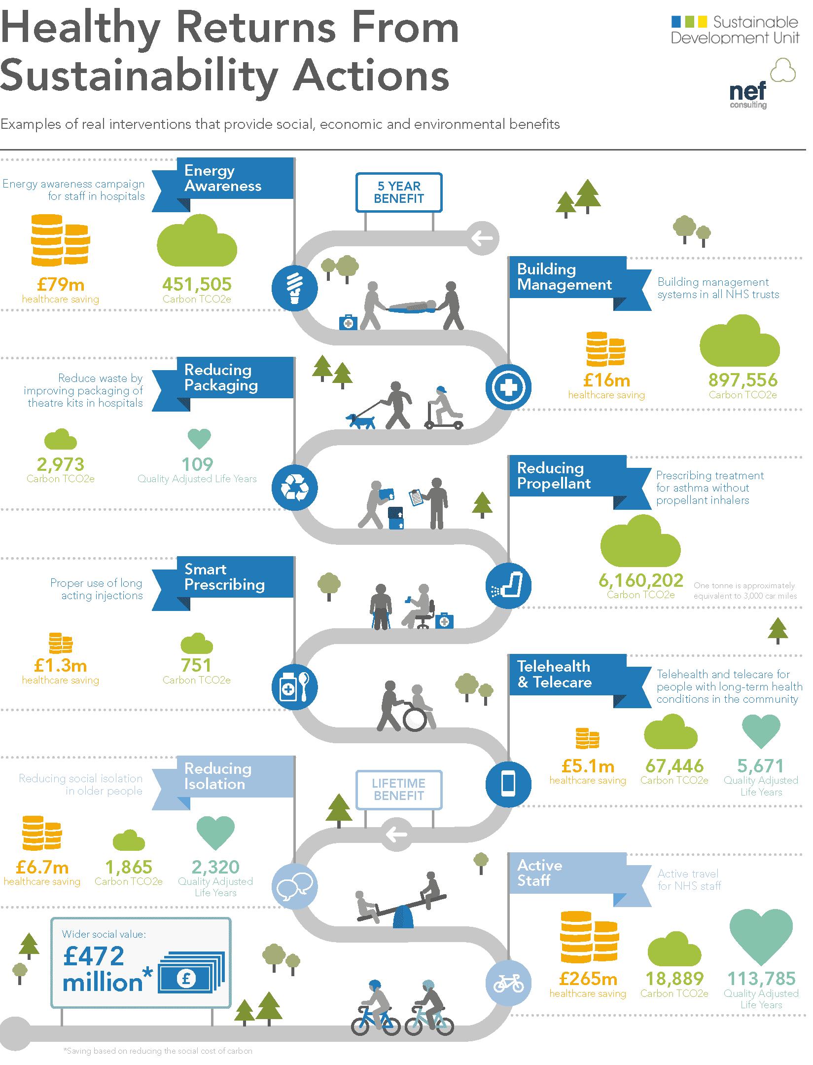 SDU infographic